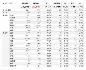市民投票結果ー整理.numbers