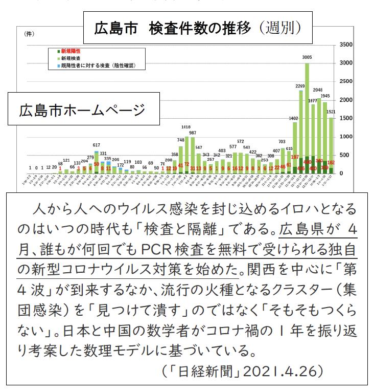 広島市 検査件数の推移(週別)